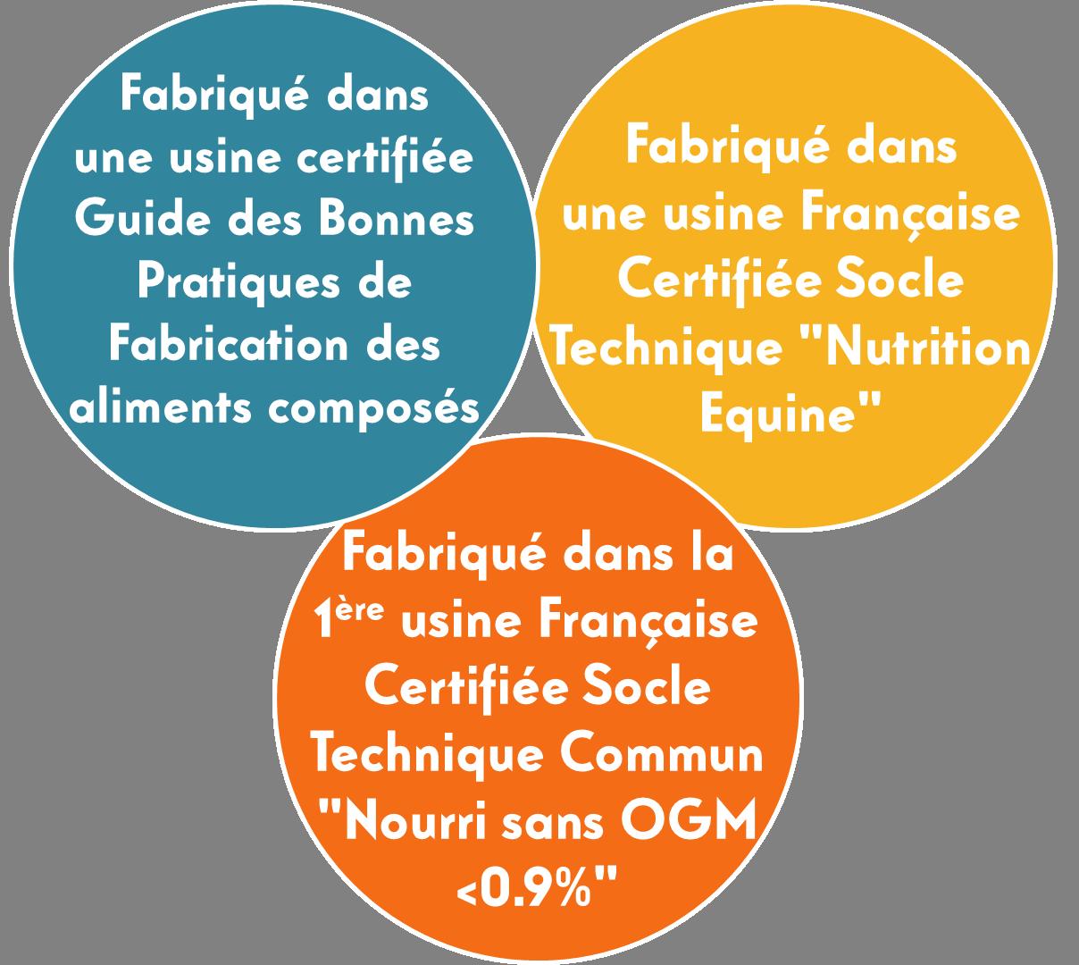 Tryptique certifications transparent